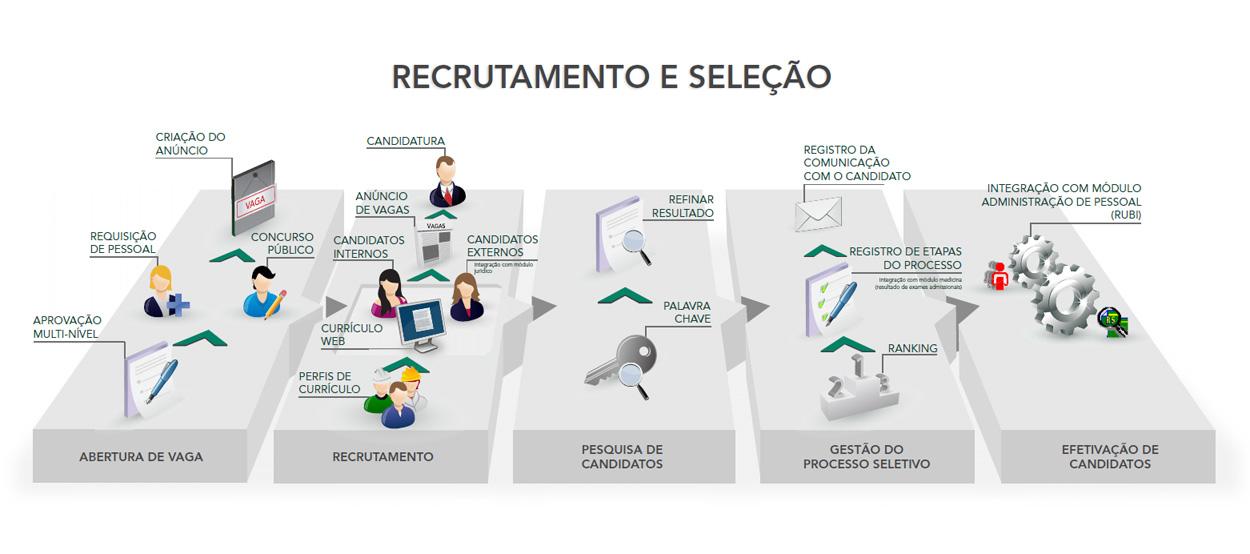 6 dicas para o Recrutamento e Seleção (R&S)
